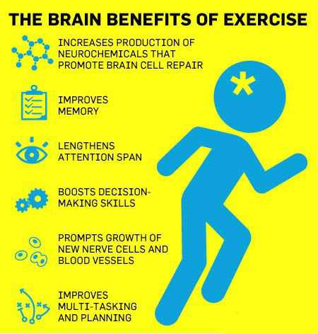 benefits of exercises1 thom body theory